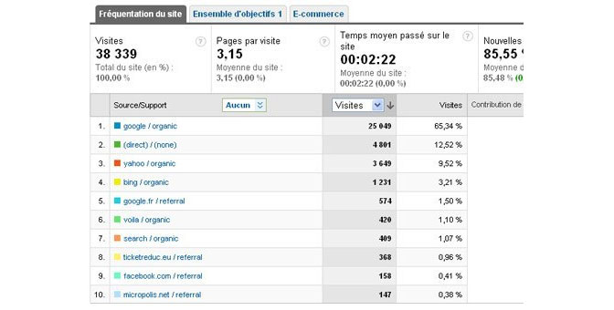 Exemple de Tracking sur Google Analytics