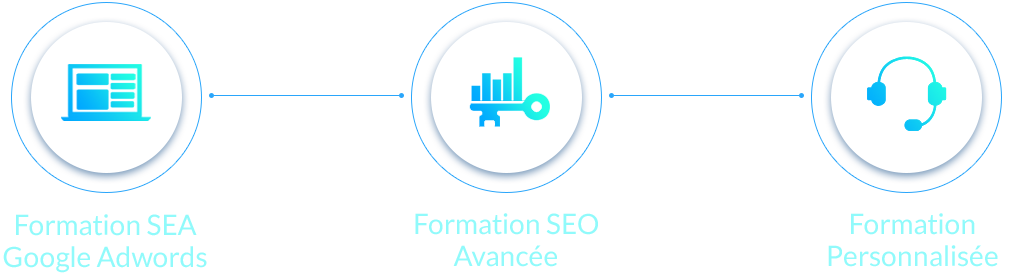 formations seo et google adwords